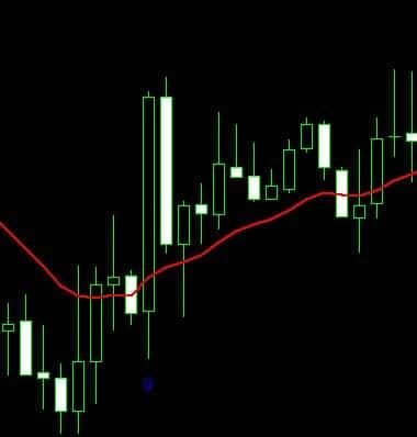 example buy signal