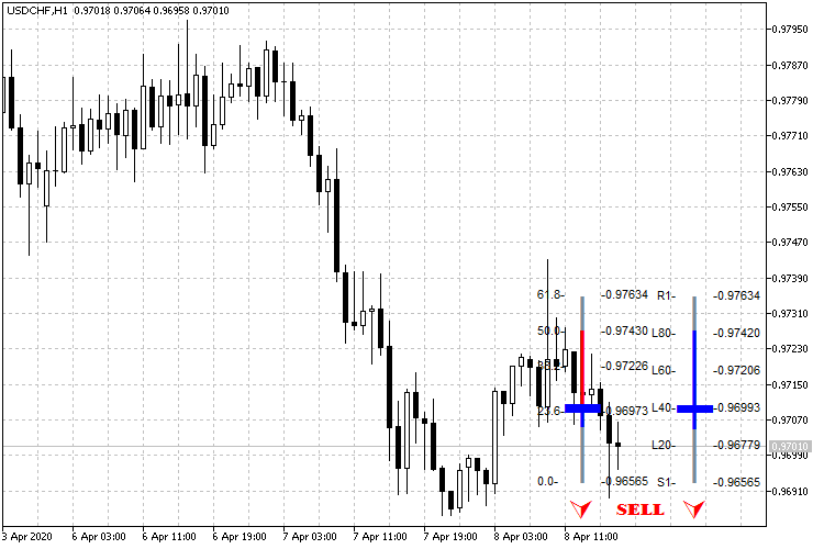 USDCHFH1_FPCB_sell