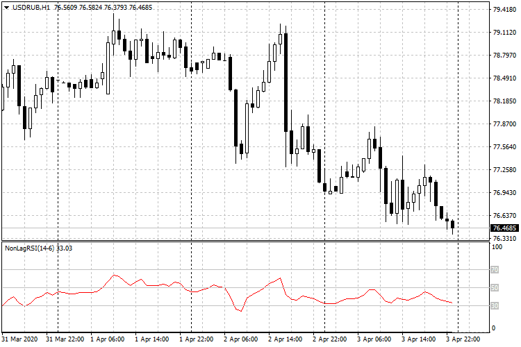 usdrub-h1-fxopen-investments-inc