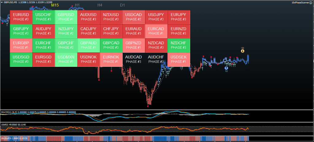 ND10X Indicator for free download forexcracked.com