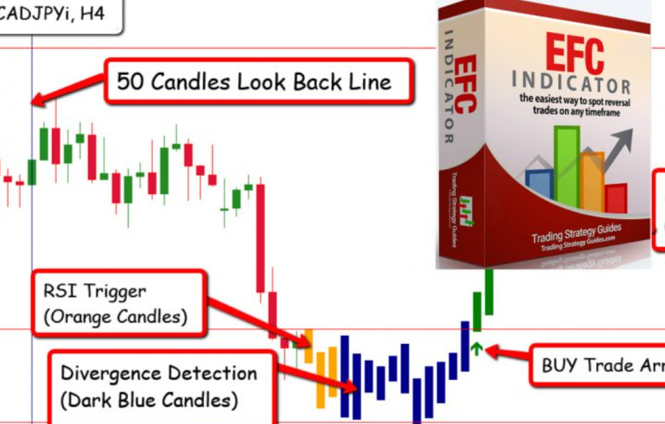 EFC indicator for accurate trade entries