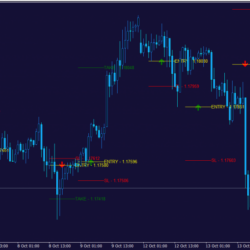 Money Machines Trading solutions (Price action Indicator)