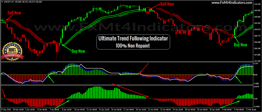 Ultimate-Trend-Following-free-forex-Indicator-Download_