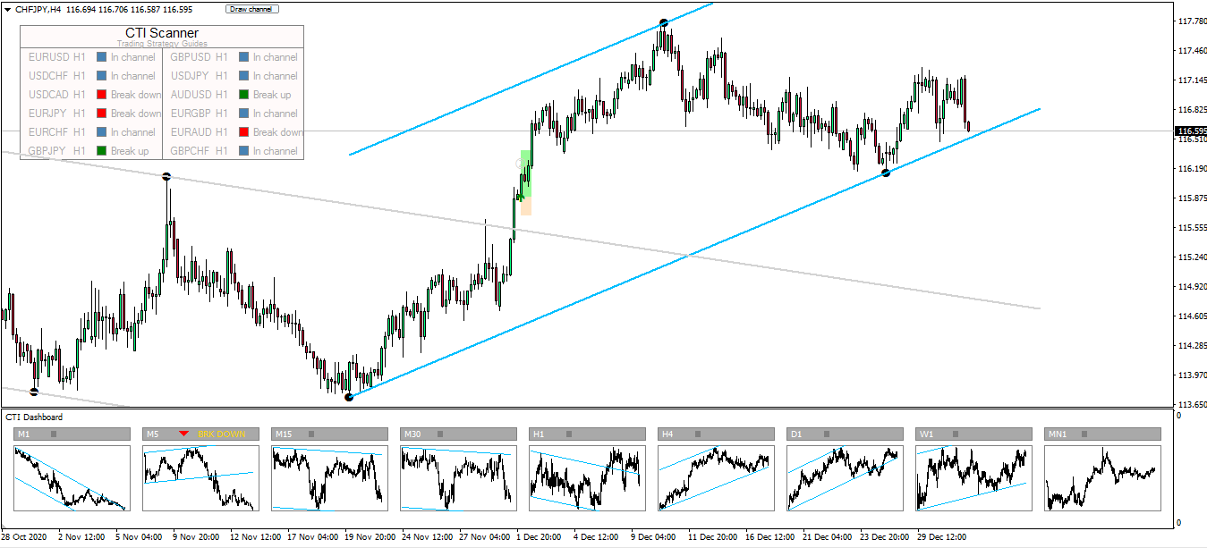 Forex Trend Channel Trading System
