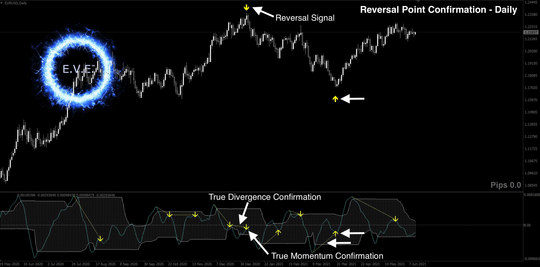 Forex Reversal Indicator No-Repaint.