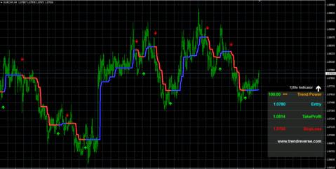 TJ10X Forex Indicator
