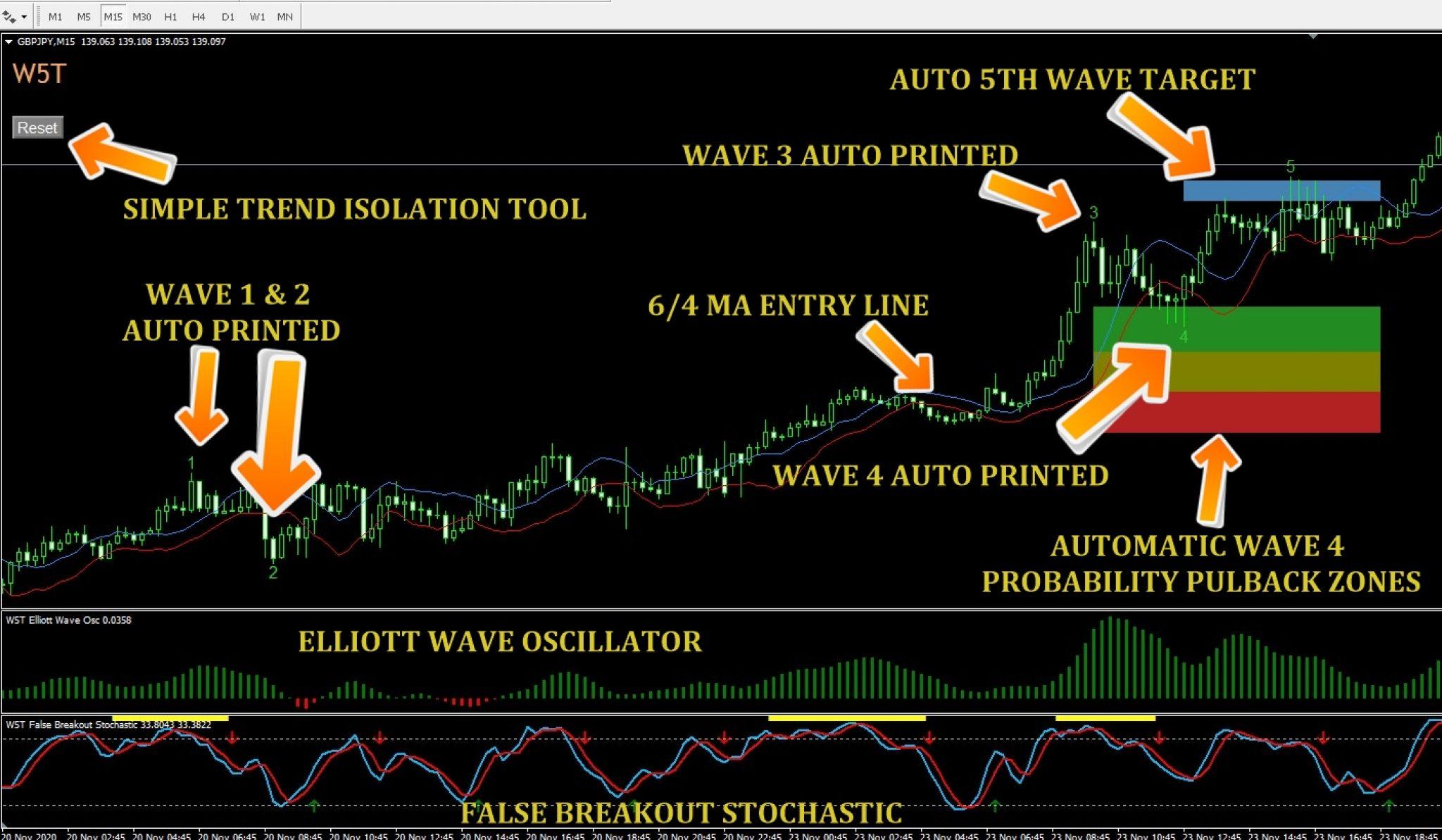 MT4 Elliott Wave Indicator (80% accurate Elliot Wave Indicator)