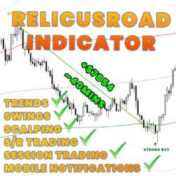 RelicusRoad Indicator 1.93