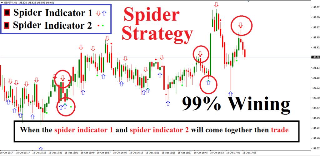 Strategies for binary options