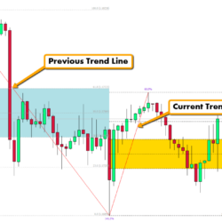 Fibonacci Trading Software