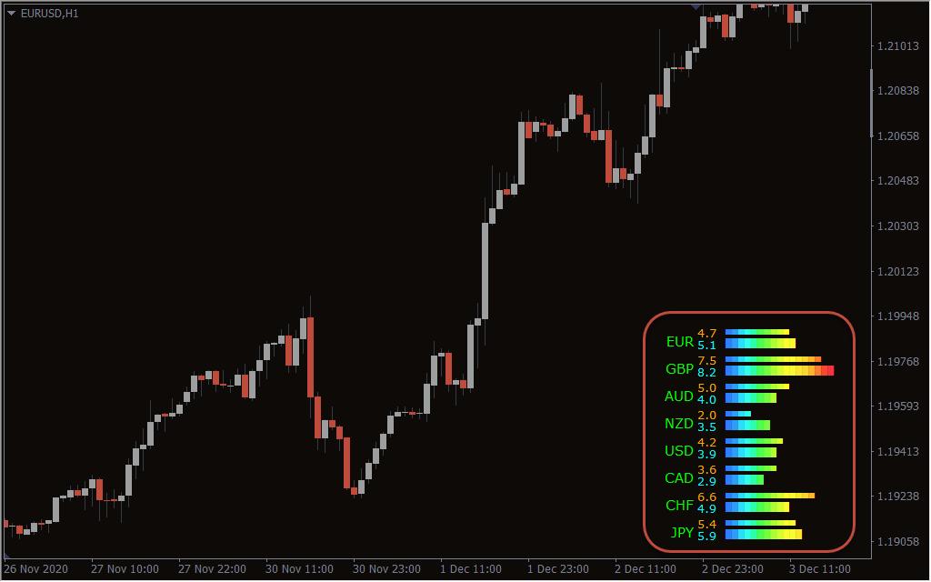Currency Power Meter Indicator