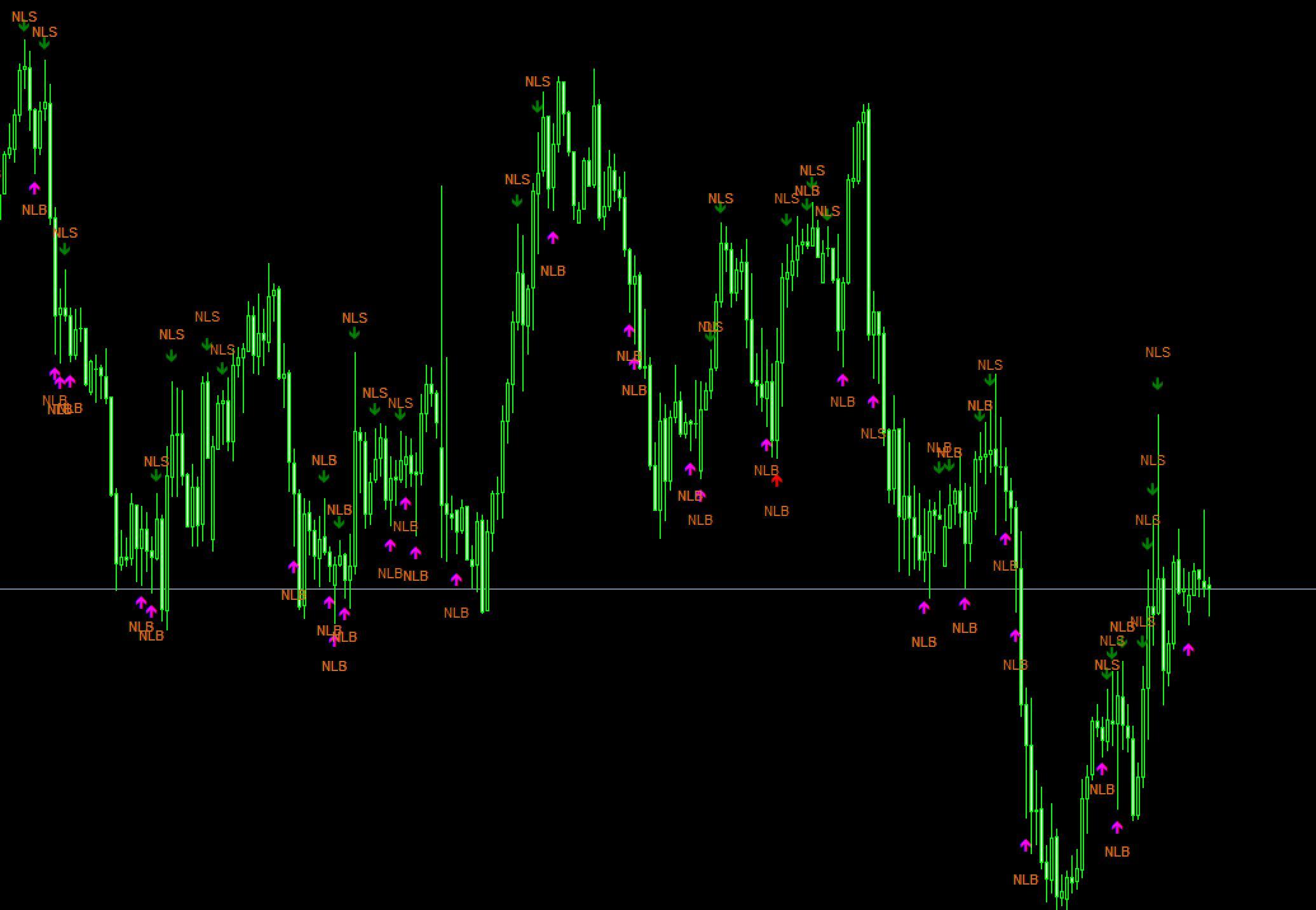 price action indicator download