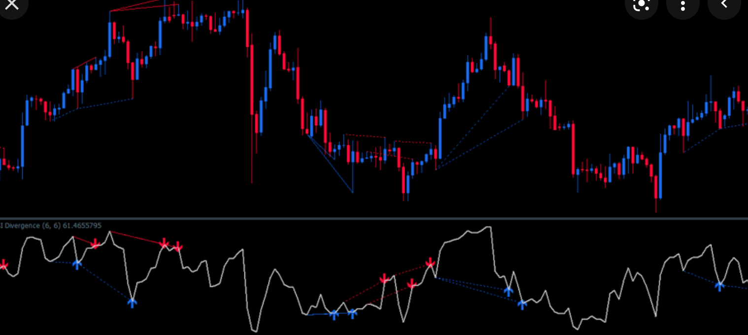 RSI Divergence Indicator 02