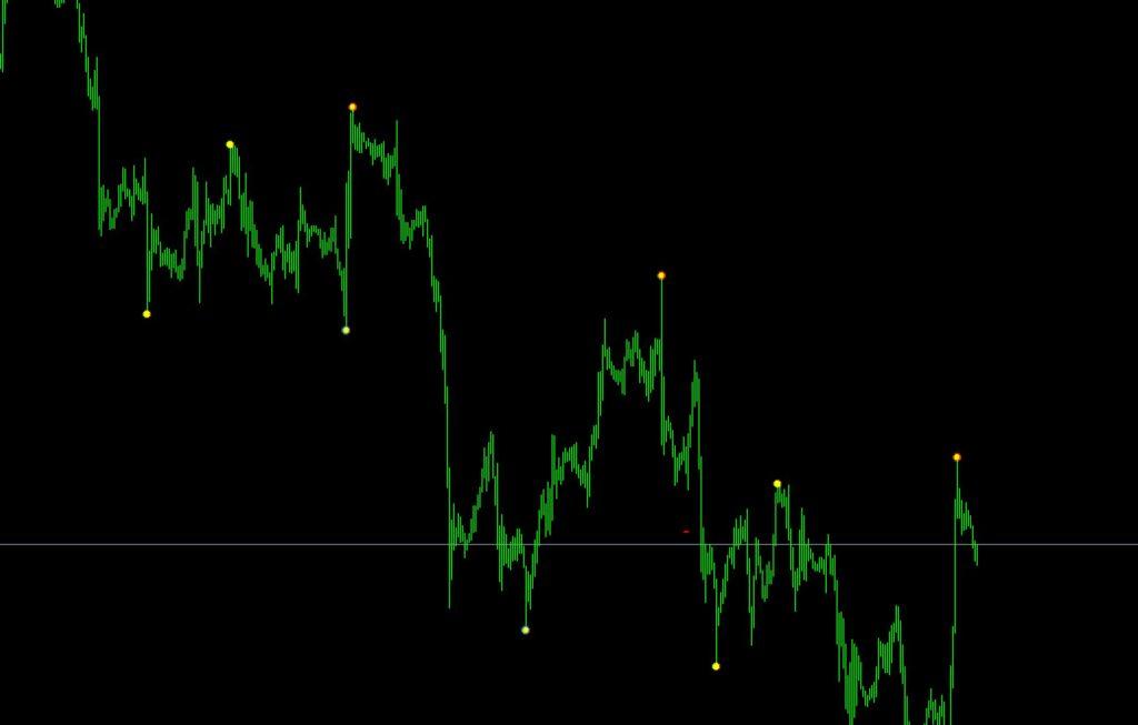 Forex Reversal Indicator