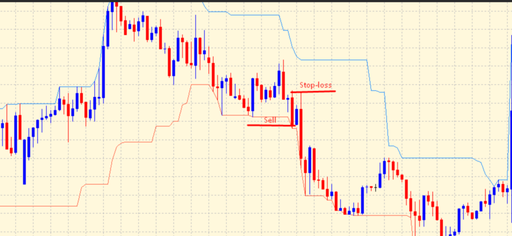 Donchian Channel Indicator 02