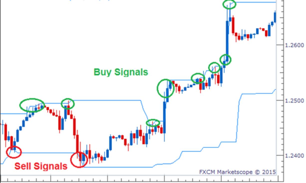 Donchian Channel Indicator