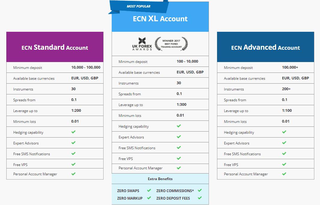 FXCC-accounts