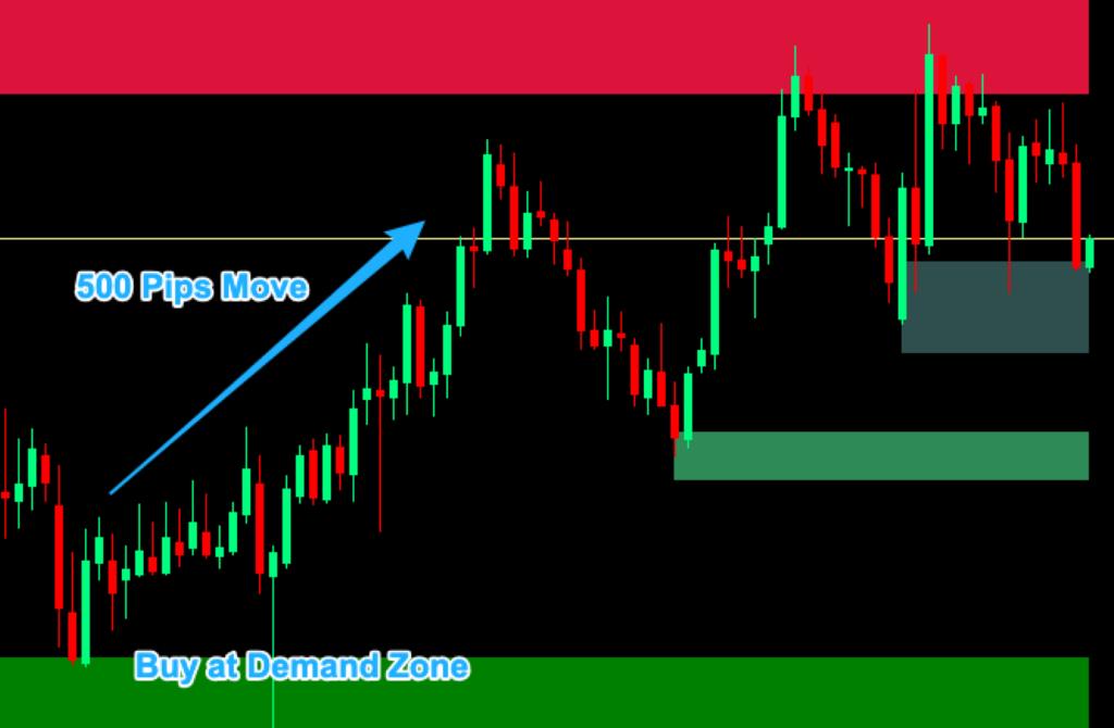 Supply and Demand Zones Indicator 02