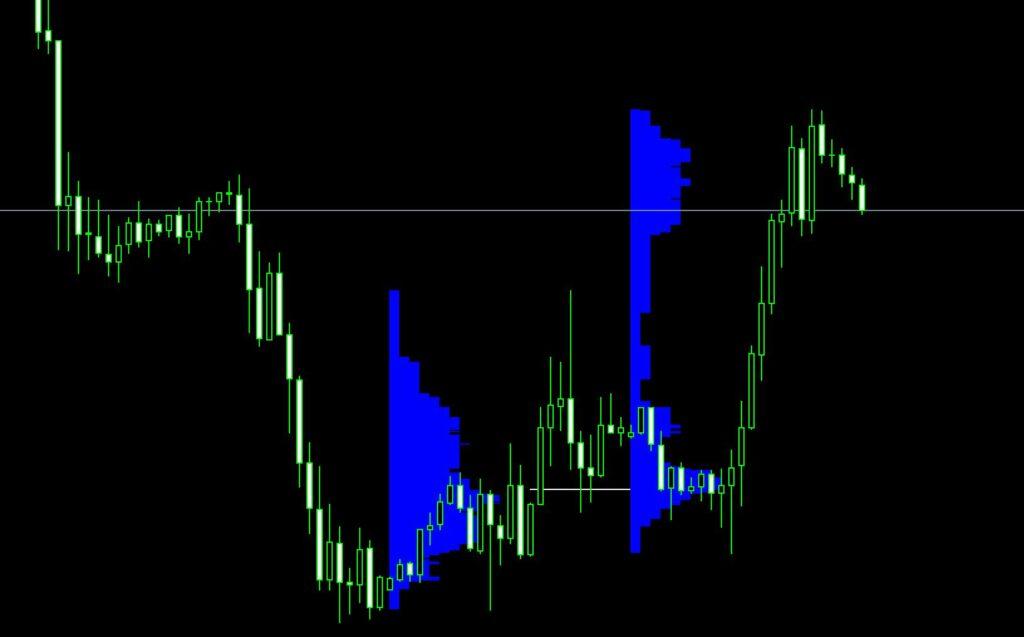 Market Profile Indicator