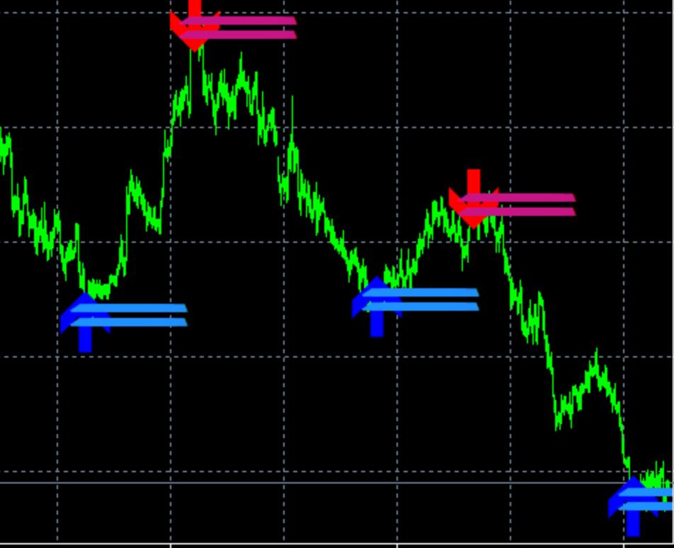 reversal indicator